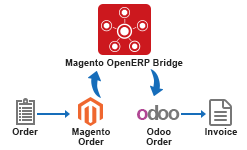 Magento Odoo Integration